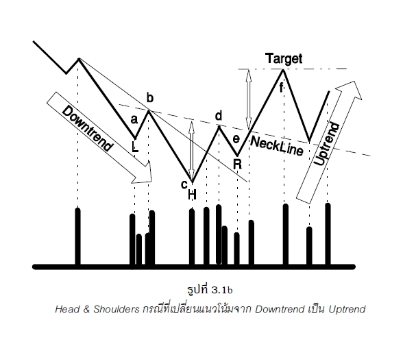 Common forex chart patterns